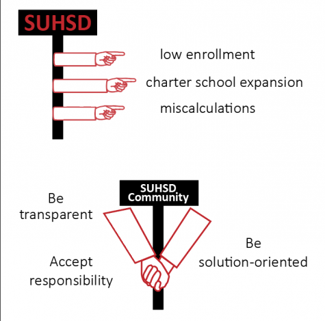 Staff Editorial: SUHSD needs to accept accountability for its budget crisis