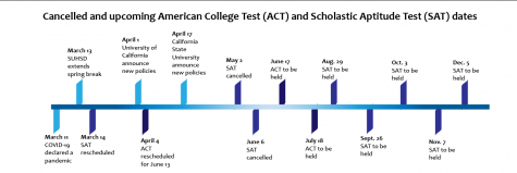 Information gathered from the College Board website, ACT website and EdSource.