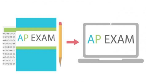2020 AP Exams go online amidst the Coronavirus pandemic.