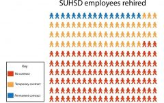 200 SUHSD employees were laid off in June. Upon the start of the 2020-2020 school year, 17 were rehired with permanent contracts, 60 were offered temporary contracts, and the remaining 123 employees have not received contracts.