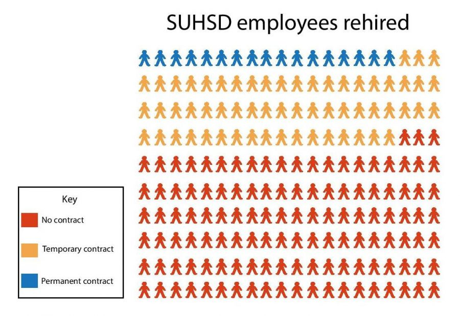 200+SUHSD+employees+were+laid+off+in+June.+Upon+the+start+of+the+2020-2020+school+year%2C+17+were+rehired+with+permanent+contracts%2C+60+were+offered+temporary+contracts%2C+and+the+remaining+123+employees+have+not+received+contracts.