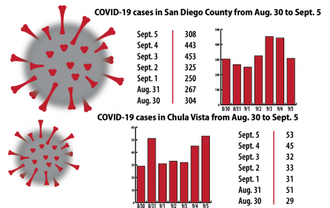 COVID-19 cases in San Diego County and Chula Vista according to the San Diego Union Tribune and the city of Chula Vista's website.