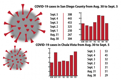 COVID-19 cases in San Diego County and Chula Vista according to the San Diego Union Tribune and the city of Chula Vista