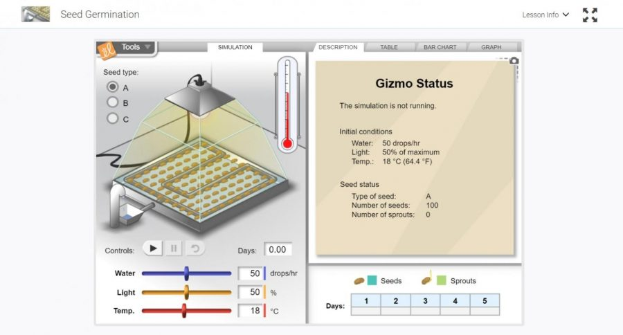 A screenshot of one of the first virtual labs that IB Biology students completed this year during distance learning. This lab was completed through the online platform ExploreLearning: Gizmos, which creates