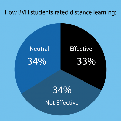 "Bonita Vista High students were almost evenly split between ranking distance learning ""neutral,"" ""effective"" and ""not effective"" in a survey conducted by the Sweetwater Union High School District. Data was provided during the SUHSD Board of Trustees special meeting on Nov. 24."