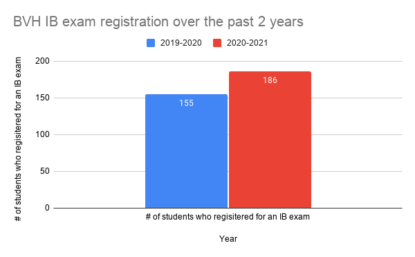 Between the 2019-2020 and 2020-2021 school year there was an increase of 31  students registered for IB exams. This is a 20 percent increase from last school year compared to this one.