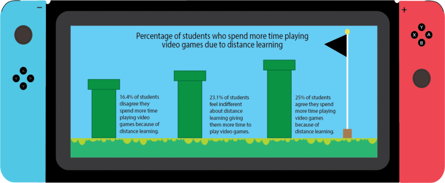 In a poll conducted by the Crusader on Feb. 8, out of 444 Bonita Vista High (BVH) students, 15.3 percent of students strongly agreed that they've spent more time playing video games due to distance learning. However, another 20.1 percent of students strongly disagreed that they spent more time playing video games due to distance learning.