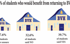 Data collected from BVH students who believe whether or not they would benefit from returning to campus for the end of the 2020-2021 school year.
