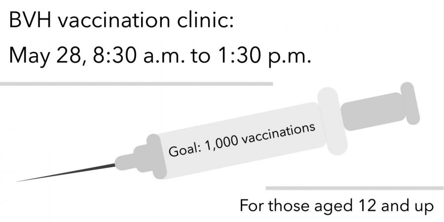 Bonita Vista High is hosting a vaccination clinic on Friday, May 28 to vaccinate students and community members against COVID-19. While it is not mandatory for students to get vaccinated, BVH and vaccinate 1000 students on Friday.
