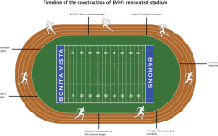 An overview of each stage of the stadiums construction. Currently, the plans have been expanded into a multi-facility stadium thats in the process of being built.